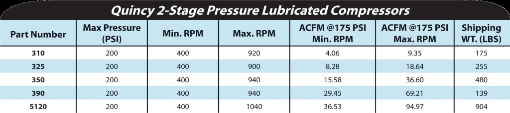 Quincy QR-25 Series Compressors Chart