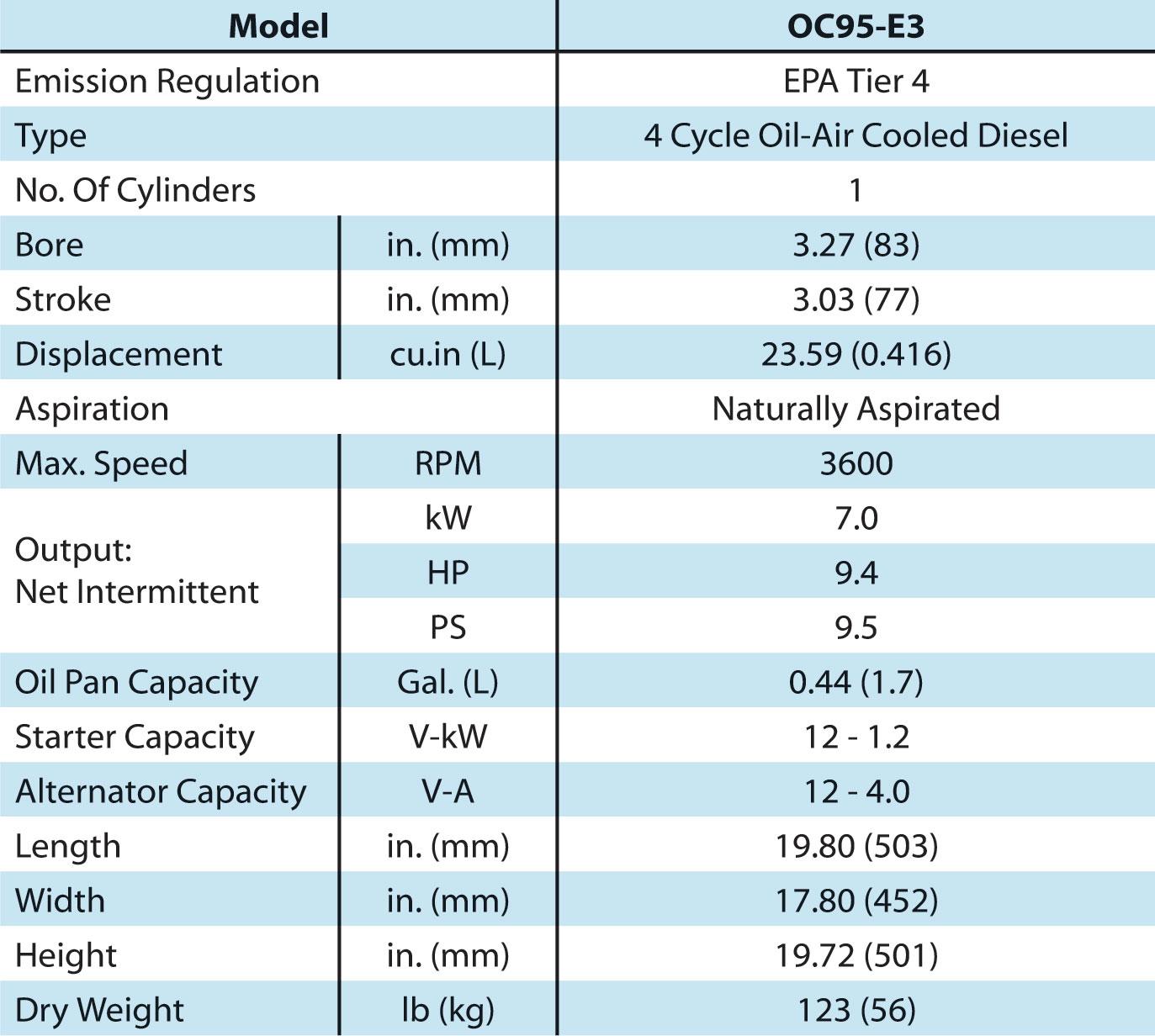Kubota Oc95 Wiring Diagram Fuse Box Radio Diesel Engine Bay Tech Diving Equipment Sales Rentals Rh Baytechrentals Com Alternator