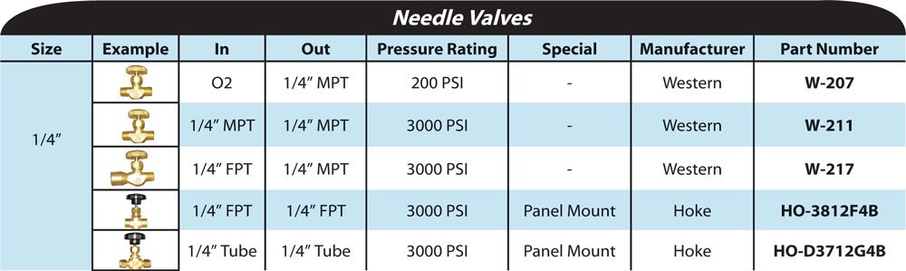 needle-valves-chart