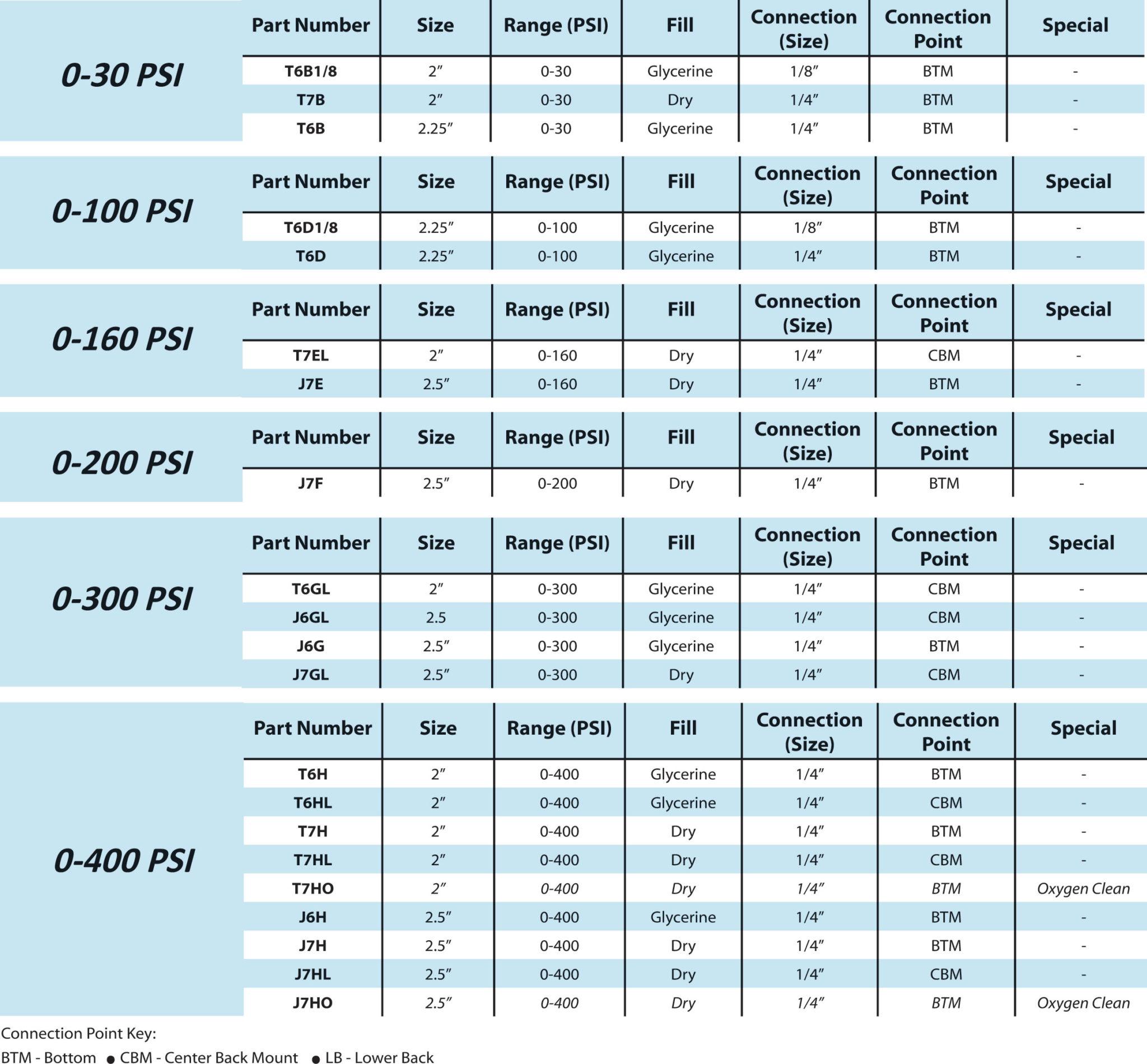 pressure-gauges1