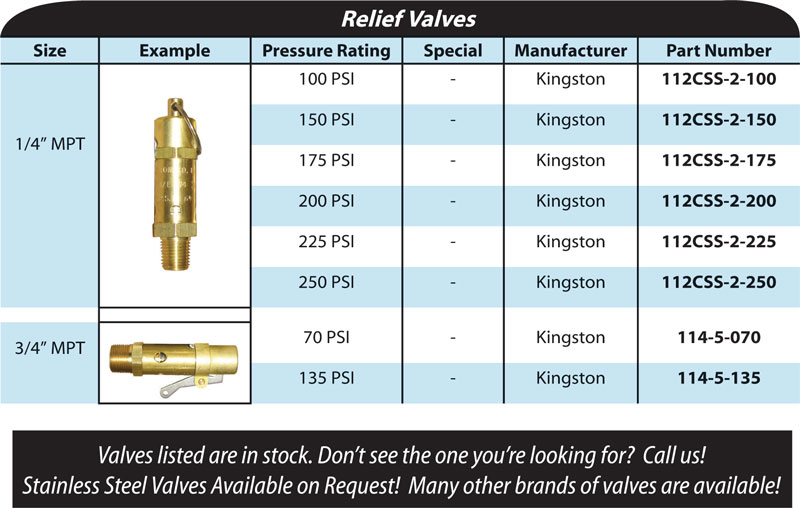 relief-valves-chart
